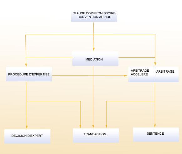 Le Centre d'arbitrage et de médiation de l'OMPI